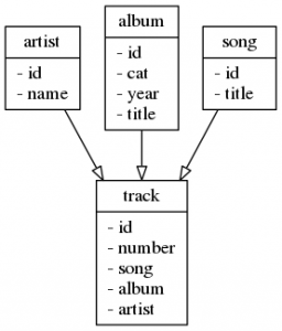 Compilation album data model